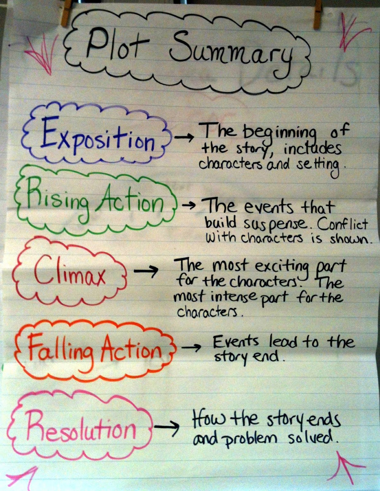 Plot Summary Anchor Chart  Readers Notebook    Summary