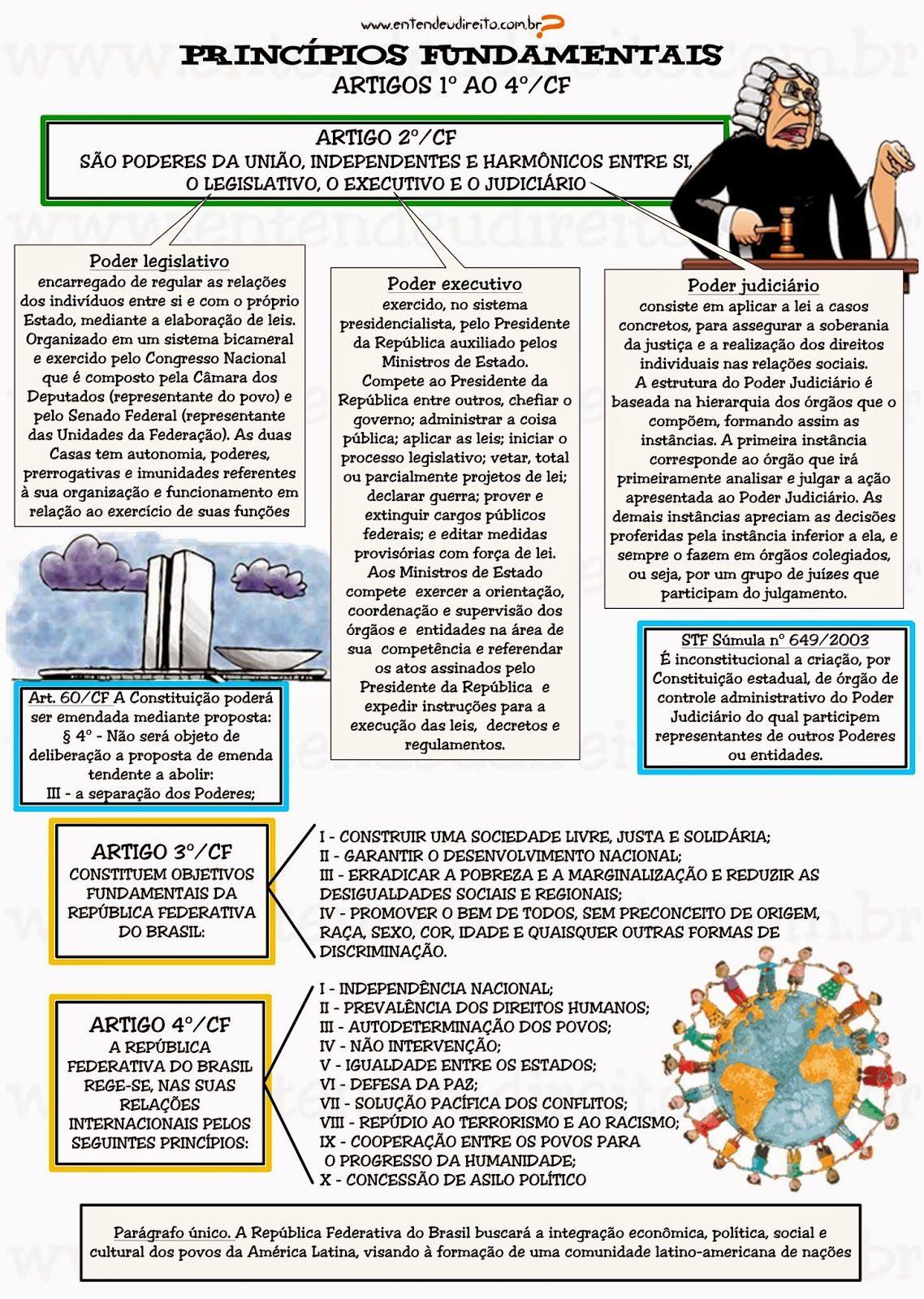 princípios fundamentais artigo 1º ao 4º mapa mental pinterestprincípios fundamentais artigo 1º ao 4º
