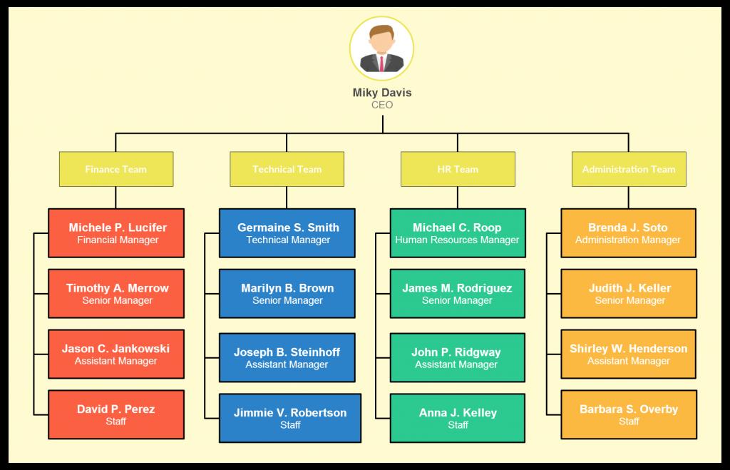 Organizational Chart Templates Editable Online And Free To Download Organizational Chart Business Organizational Structure Org Chart