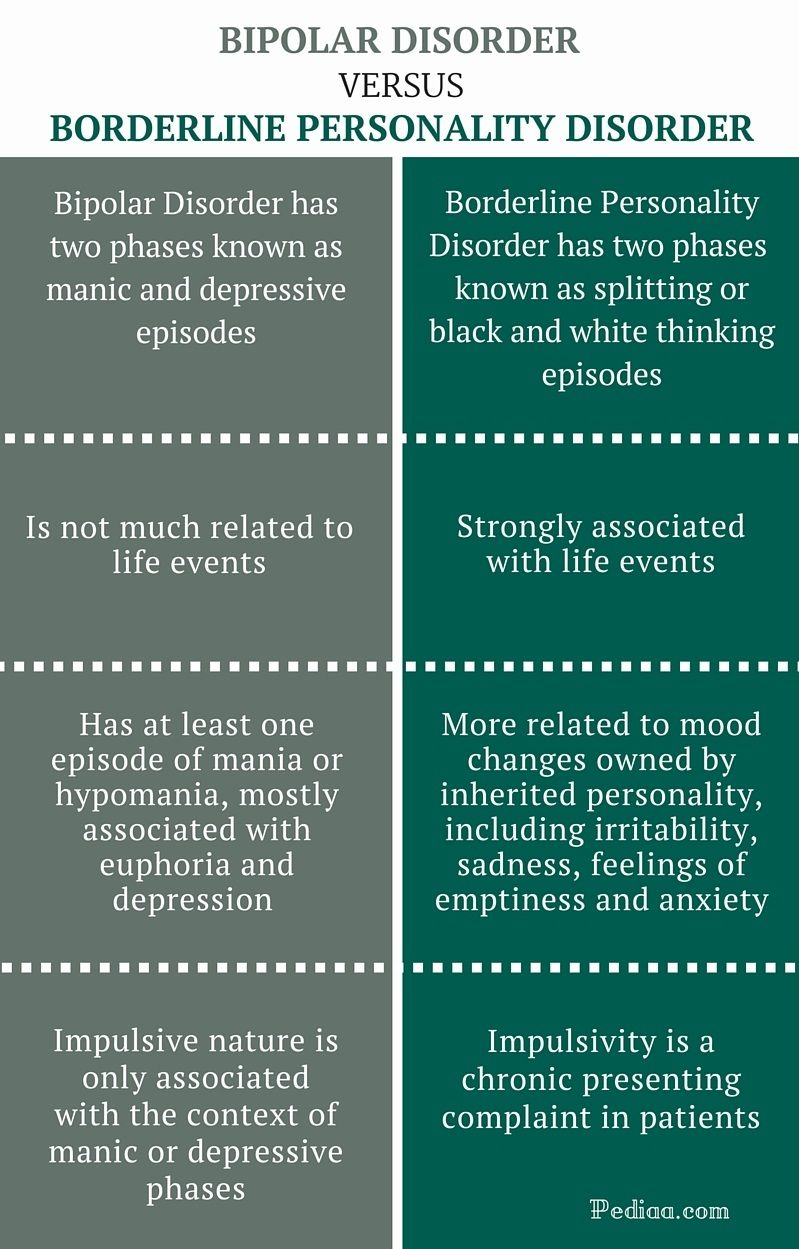 borderline personality disorder between bipolar and  borderline personality disorder between bipolar and borderline personality disorder infographic
