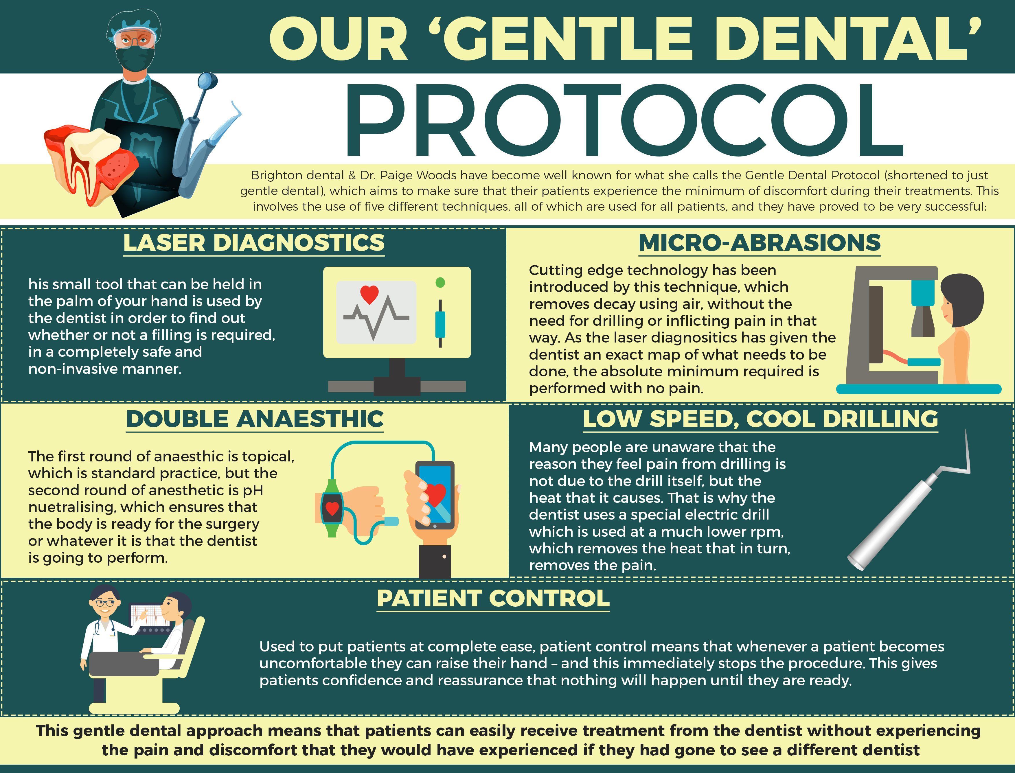 Brighton S Gentle Dental Protocol Holistic Dentist Dental Brighton