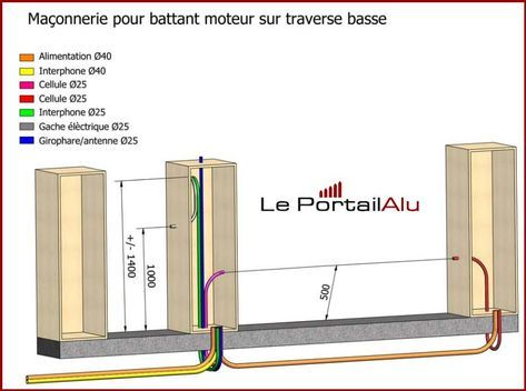 plan de maçonnerie pour portail coulissant ou battant,passage de - Gaine Electrique Pour Exterieur