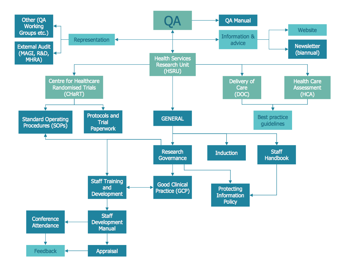 Example 5: Process Flowchart — QA Processes in HSRU This diagram was  created in ConceptDraw PRO using the Process Flowchart library from the  Seven Basic ...
