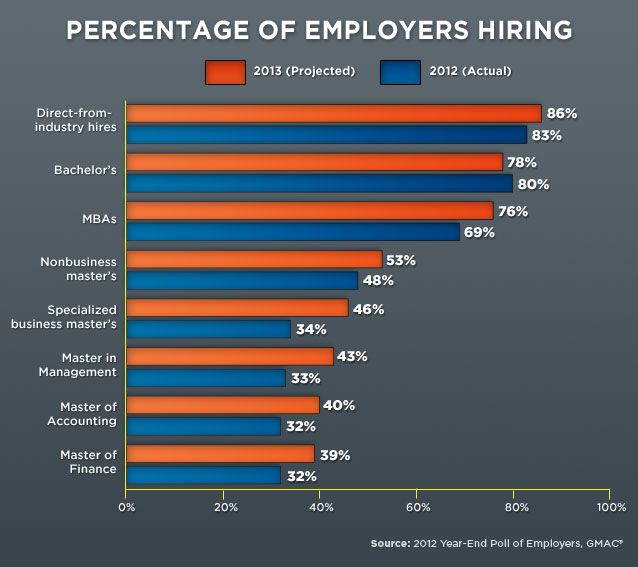 Job Market Looking Up For Those Earning Graduate Degrees In 2013 Marketing Jobs Harvard Business School Best Business Plan