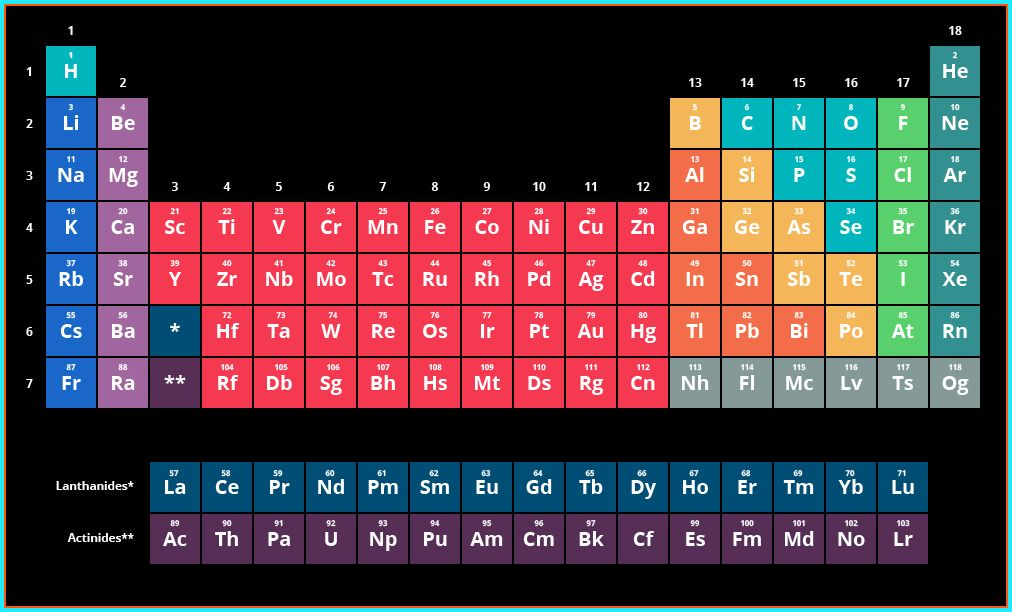 Periodic table 2017 periodic table wallpaper pinterest periodic table 2017 urtaz Images