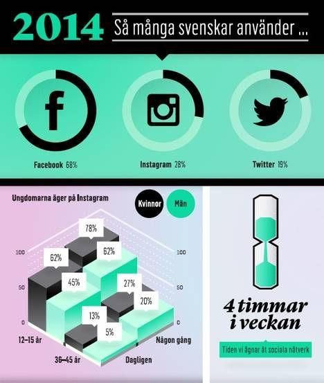 Instagram-användandet i Sverige fördubblat