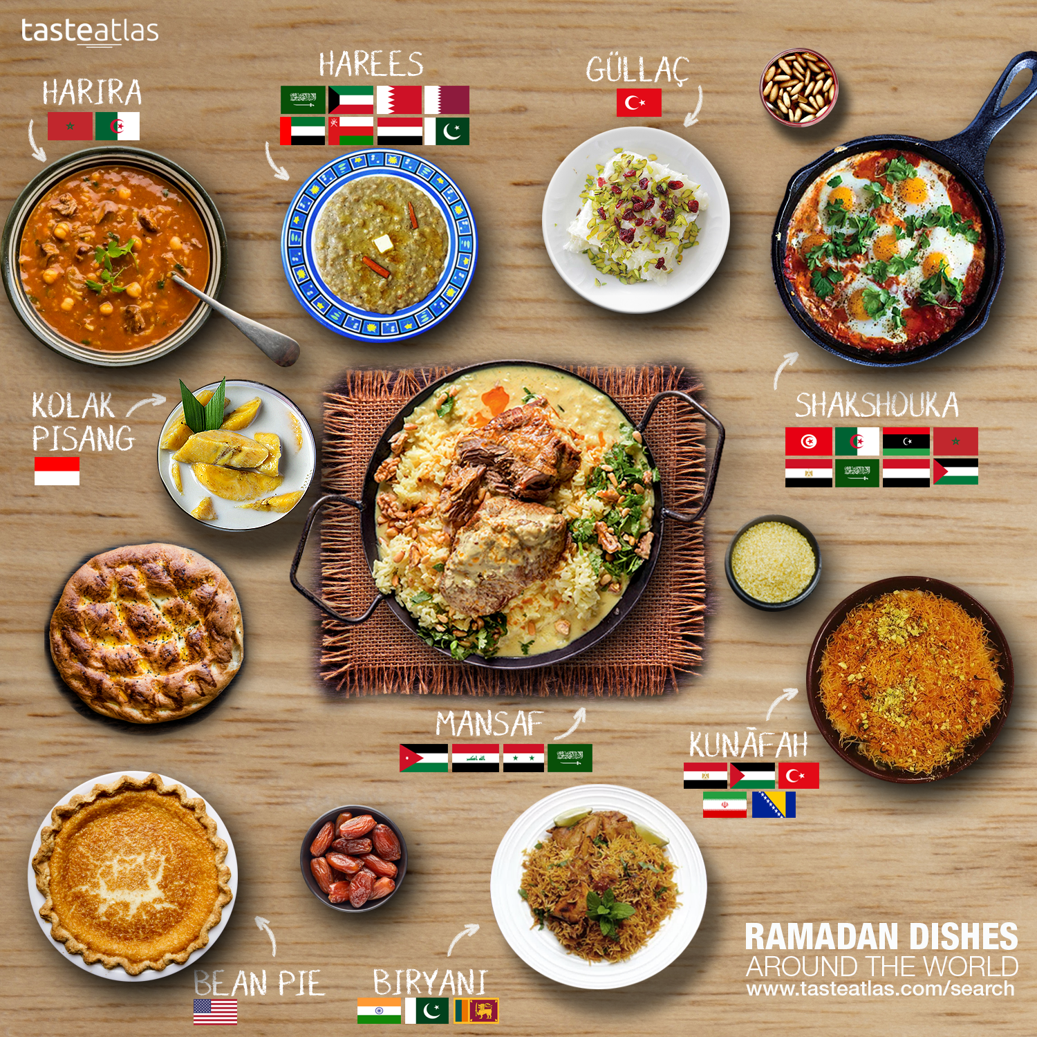 What and Where to Eat in the World | Around the World in