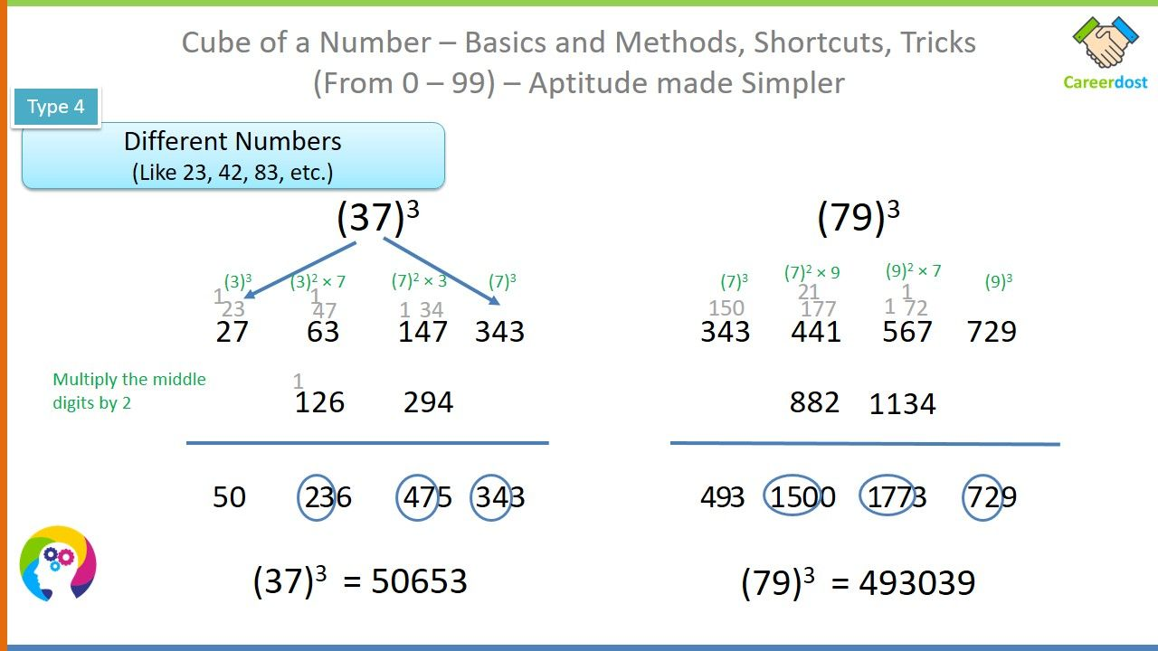 How To Find Cube Of A Number From 0 99 In Seconds Basics Examples Shortcuts Math Tricks Math Tricks Math Basic [ 720 x 1280 Pixel ]