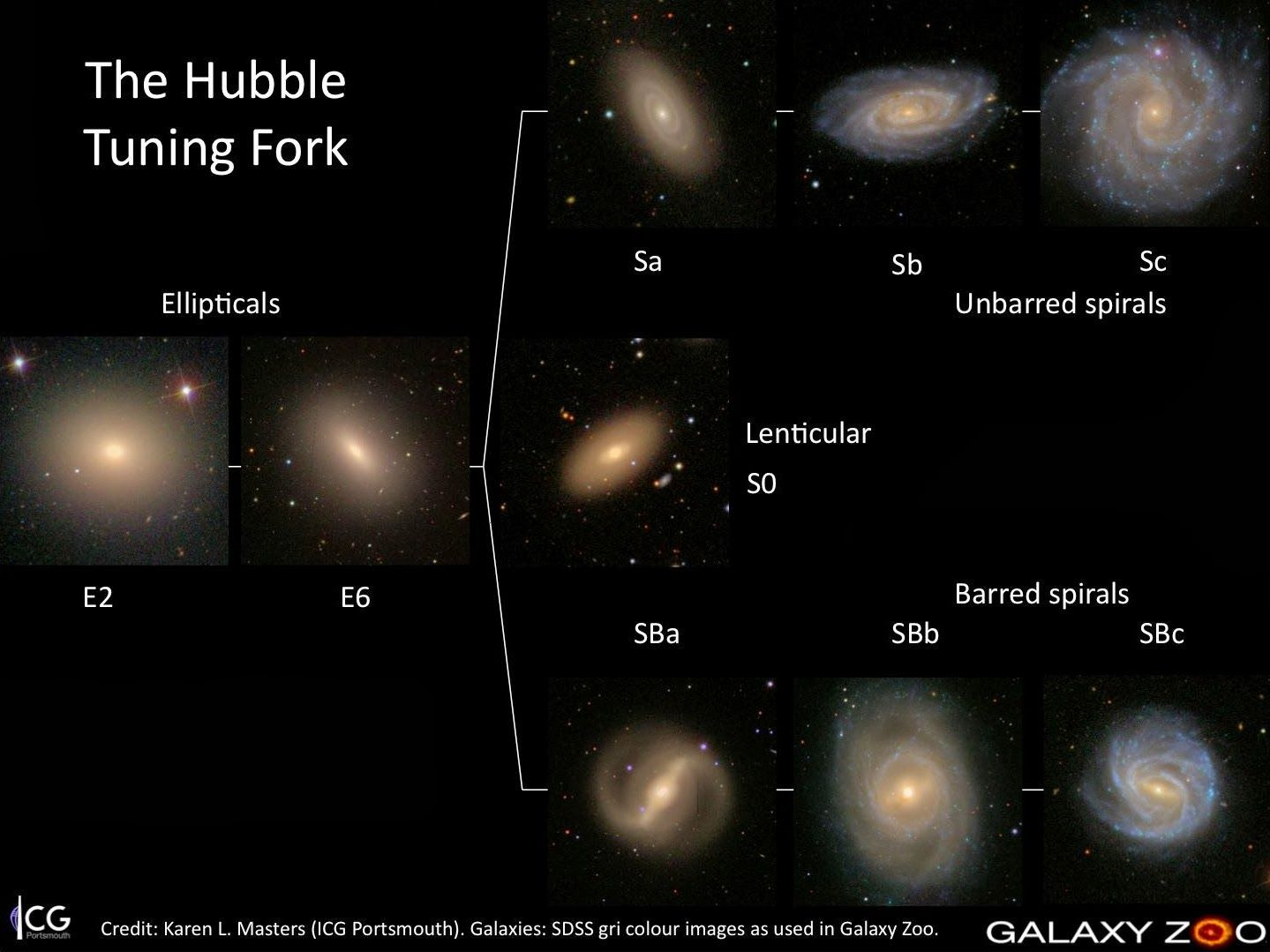 hubble tuning fork diagram galaxy classification  Google