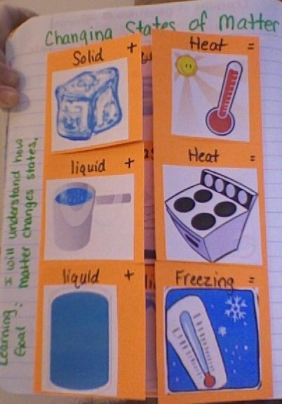Nice blog post with science foldables dealing with changing states of matter