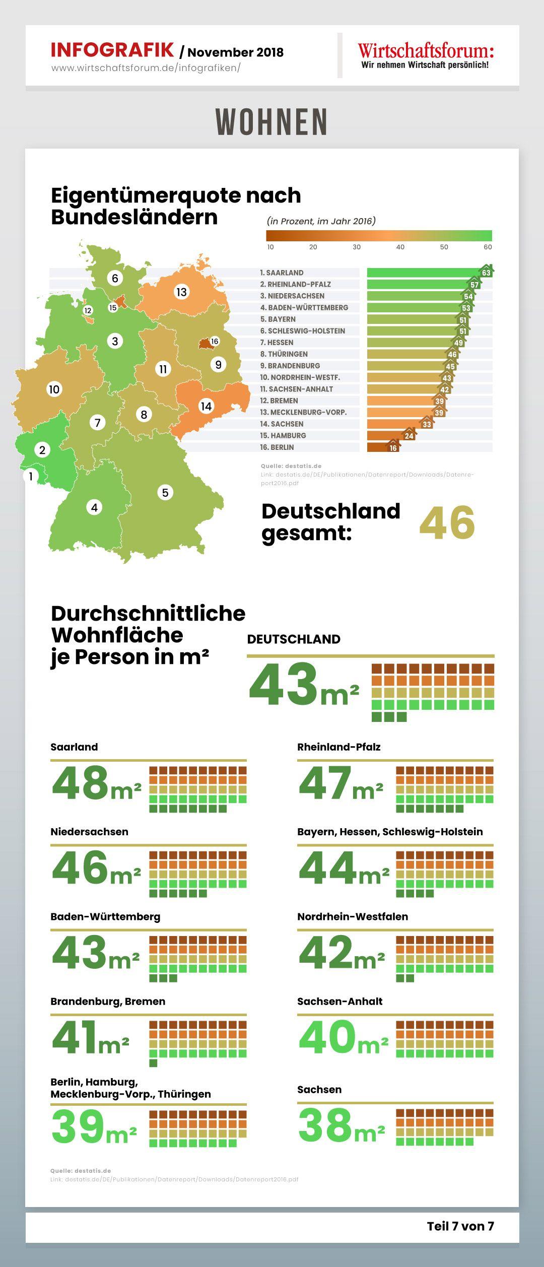 Wo Kann Man Günstig Wohnen In Deutschland