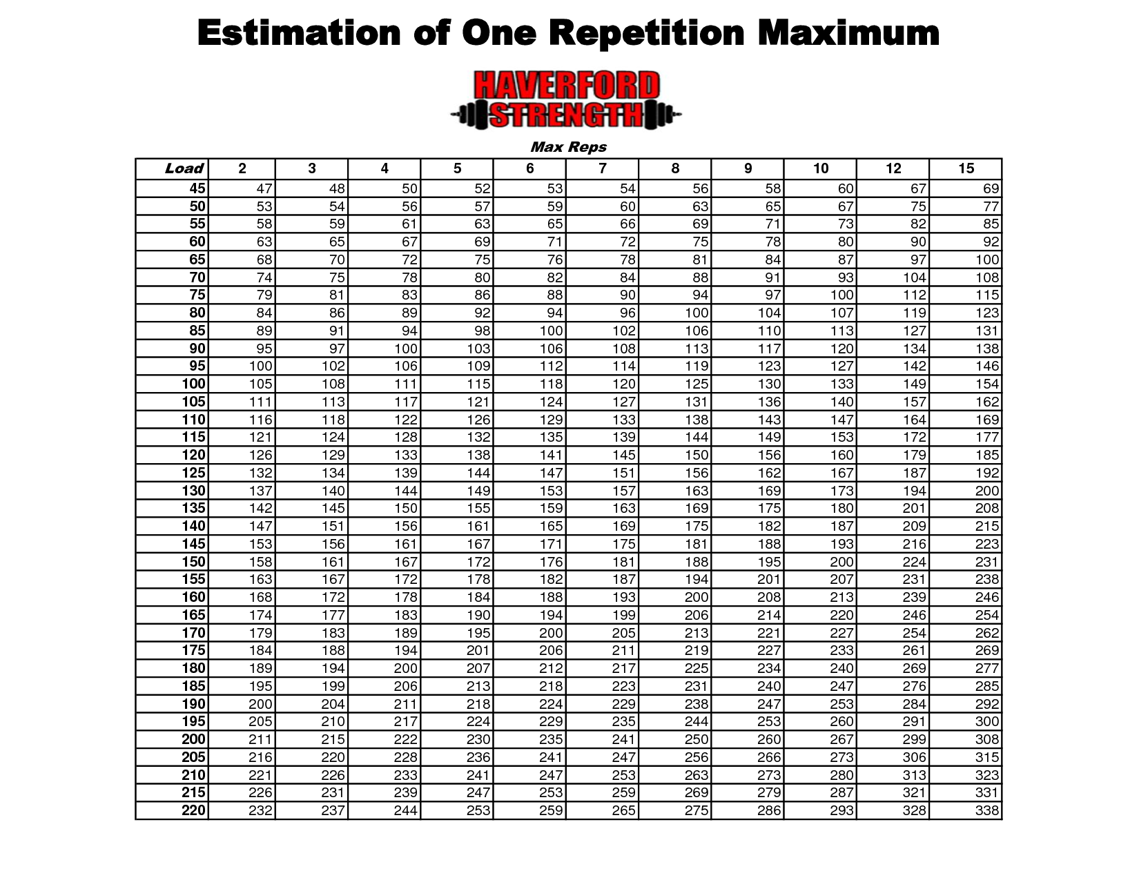 Printable rep max chart estimation also can   get enough rh pinterest