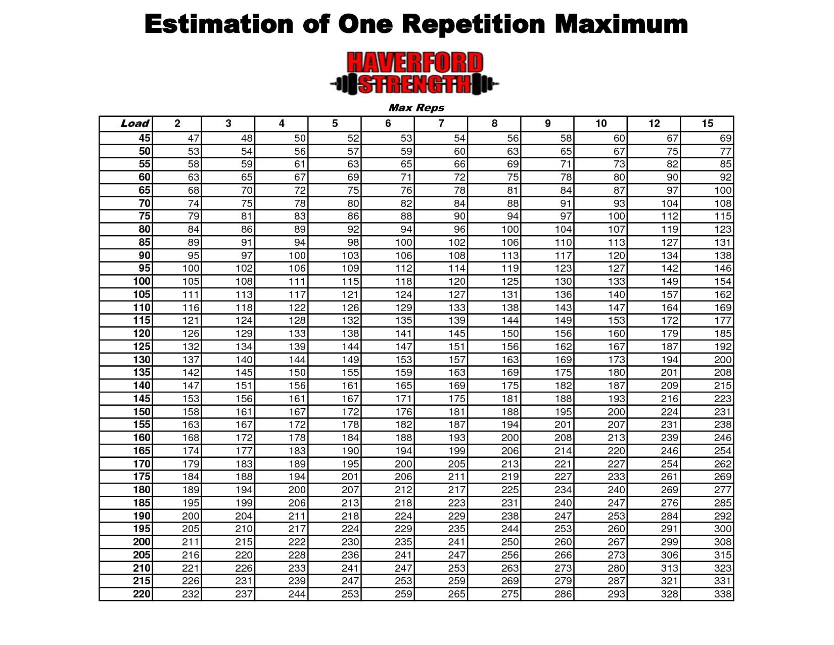 Max Lifting Weight Rep Chart