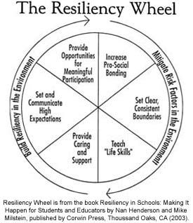 Resiliency builders Fairfax County Public Schools
