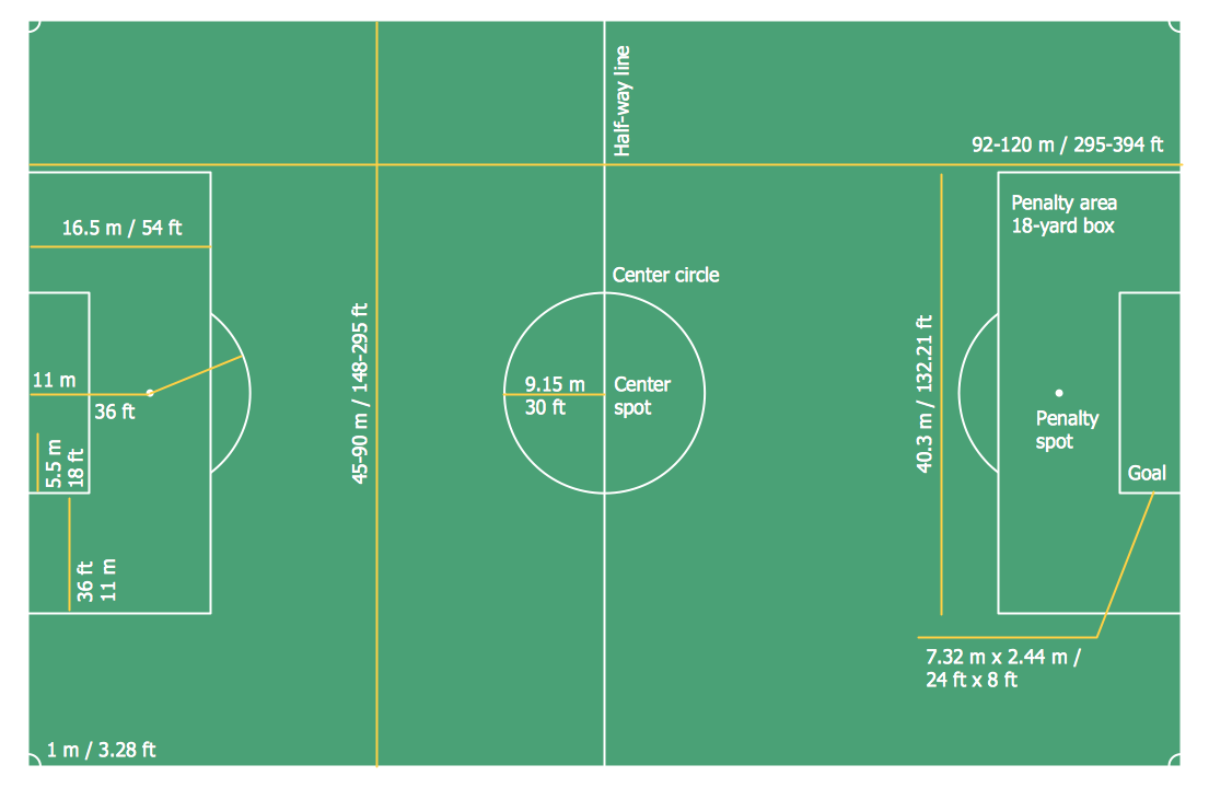 Soccer Football Dimensions Baseball Field Dimensions Football Pitch Soccer Field