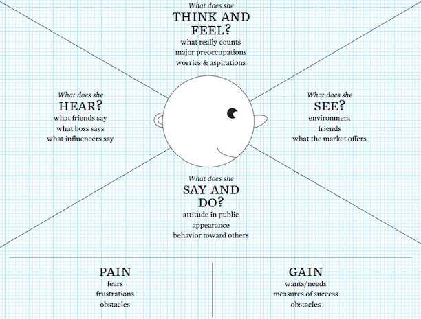La carte d'empathie pour mieux connaître ses clients | L ...