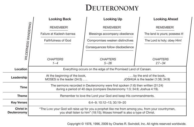 Read PDF The Book Of Deuteronomy In Outline Form The Bible