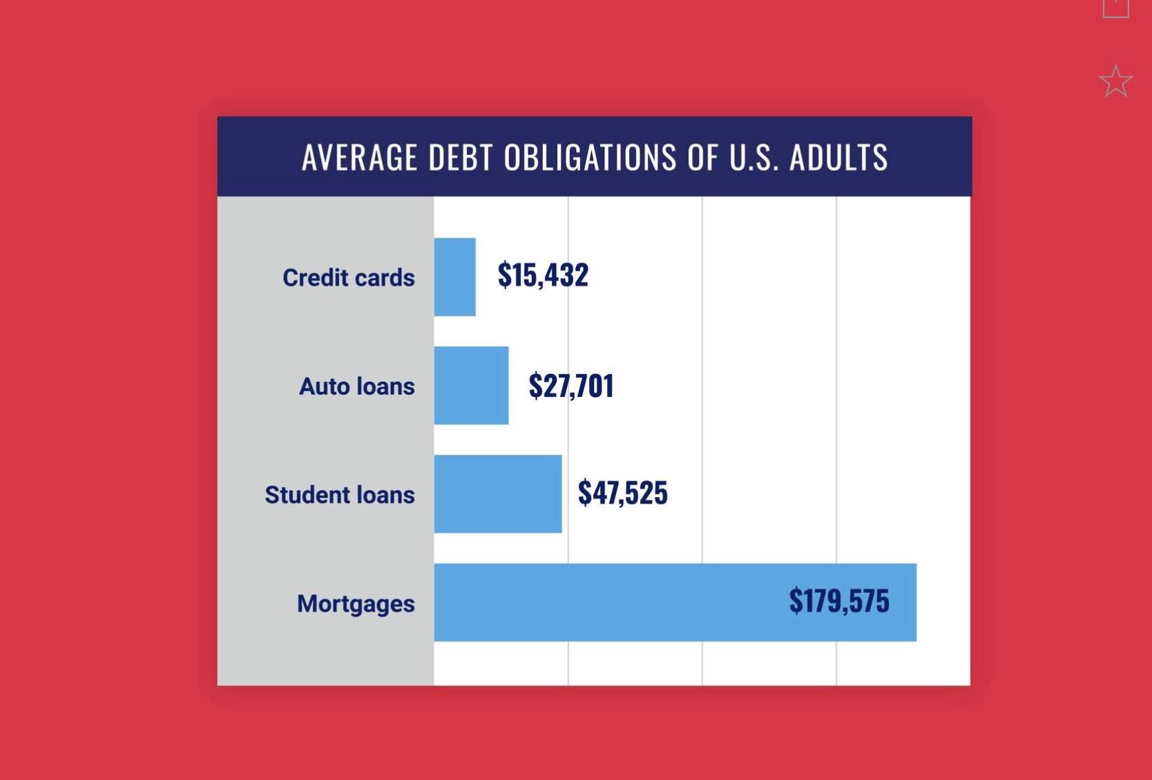 Pin by Steve Gadbois on Consumers Student loans, Credit