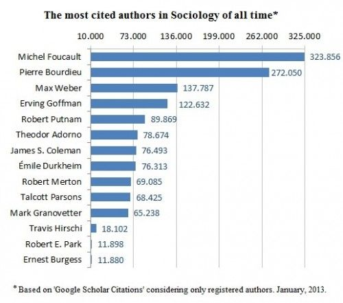 Most Cited Authors In Sociology Sociology Essay On Education Essay Plan