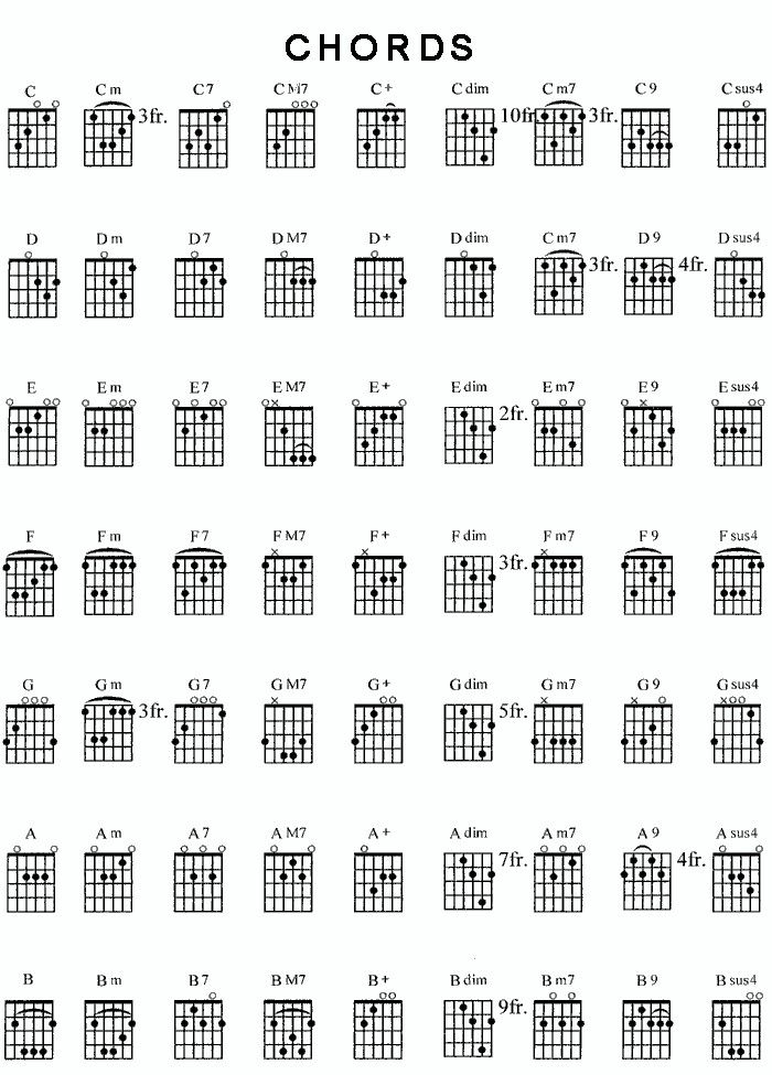 Some guitar chords | music | Pinterest | Guitar chords and Guitars