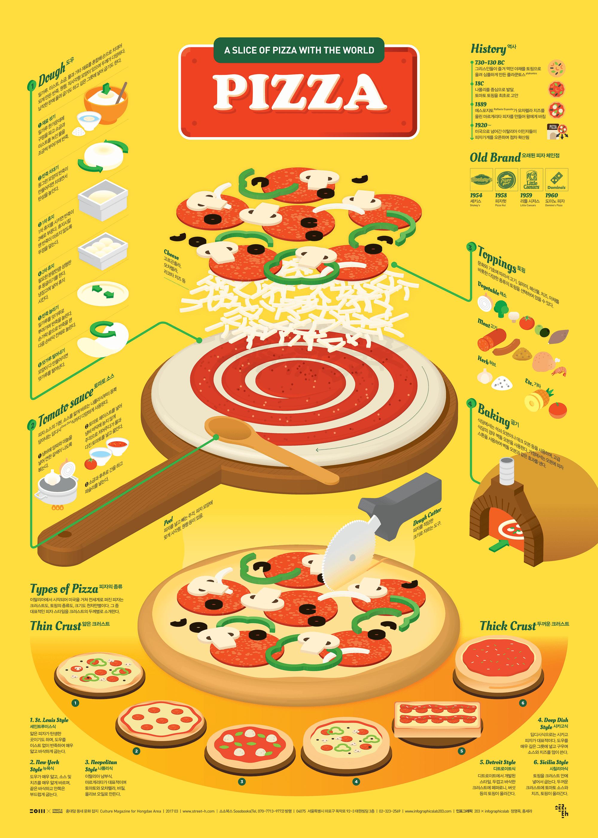[infographic] '피자'에 대한 인포그래픽
