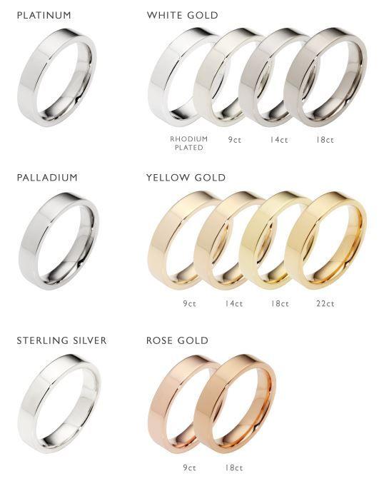 metal types wear metal types precious