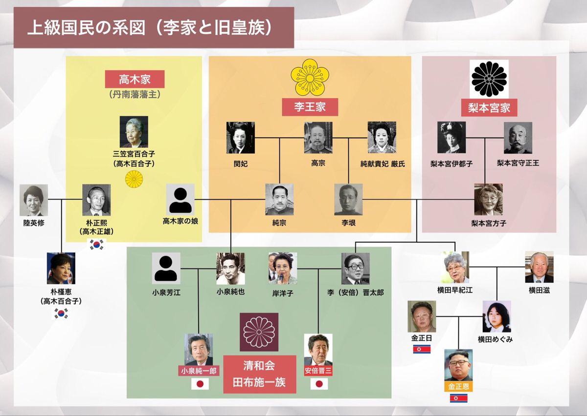 安倍晋三は李家の血筋で北朝鮮の金正恩にミサイル発射を要求 2020 安倍晋三 北朝鮮 金正恩