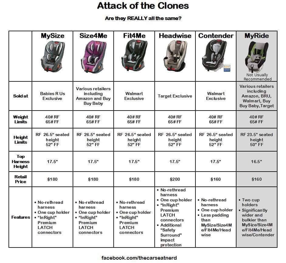 Comparison Of Us Graco Convertible Seats Car Seat Safety Car