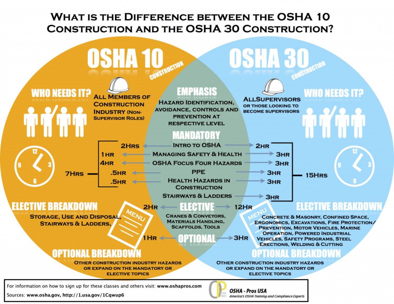 Infographic explains 10 vs. 30 hour OSHA training Osha
