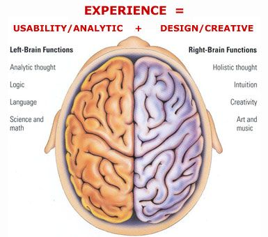 Exercise your creativity – Mind Mapping | Brain and Brain diagram