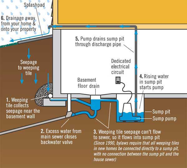 Drainage Around The House Google Search Flooded Basement Sump