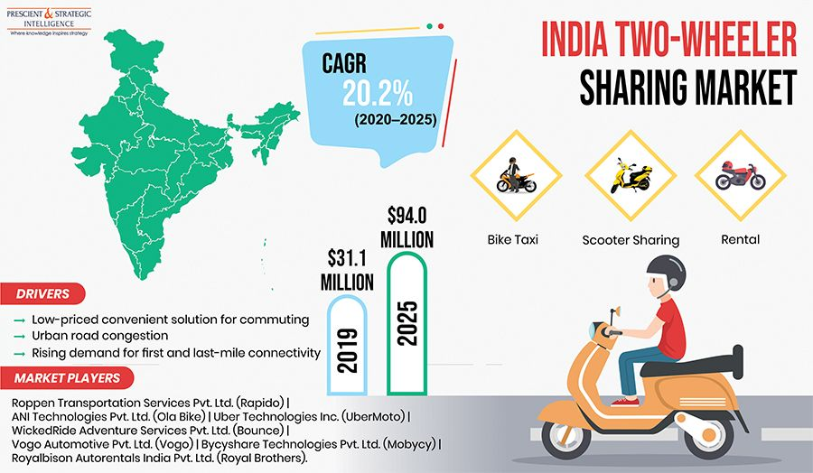 India Two Wheeler Sharing Market Research Report By Vehicle Type