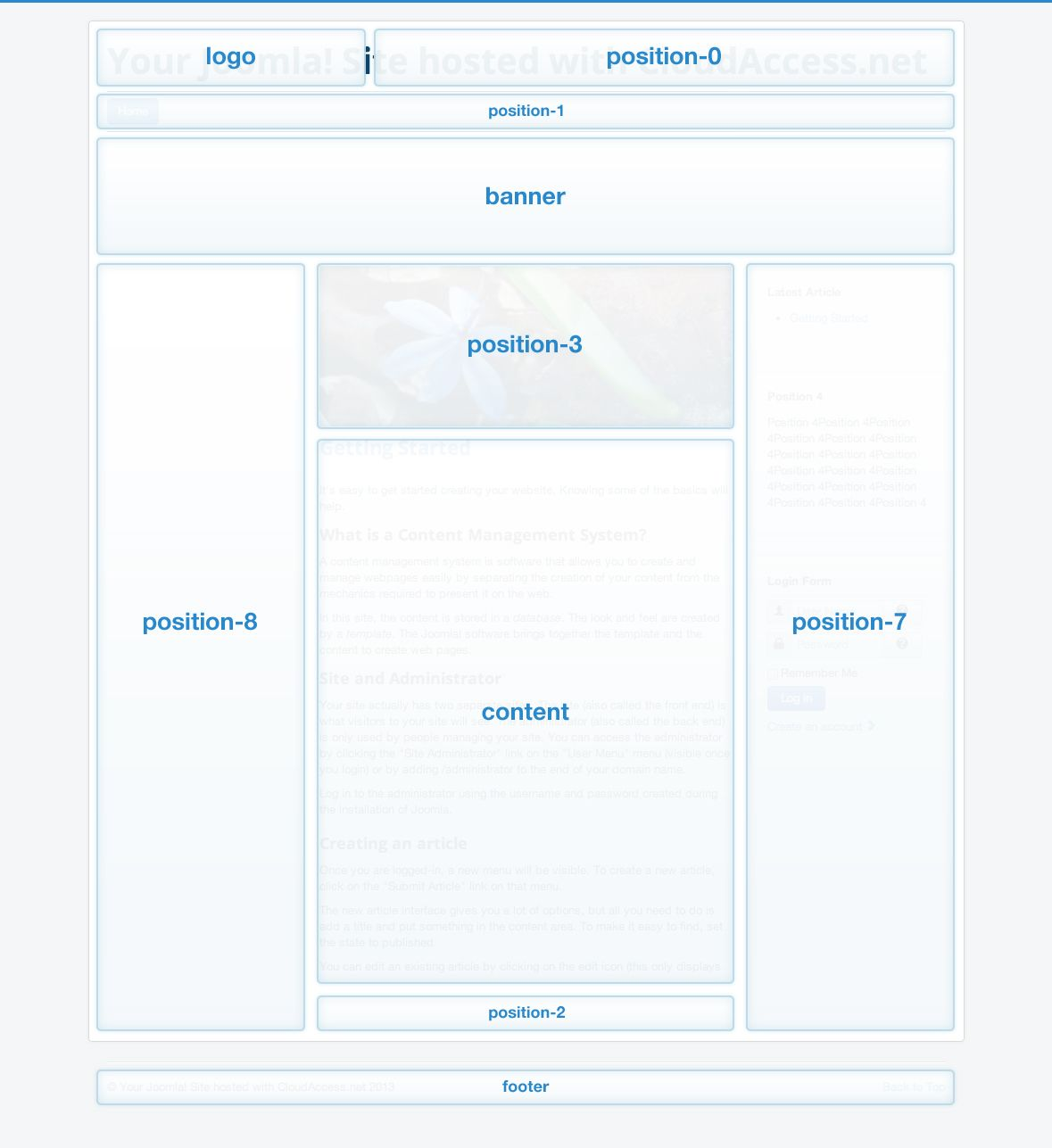 Modules Map For Protostar Template Joomla 3x Joomla Pinterest