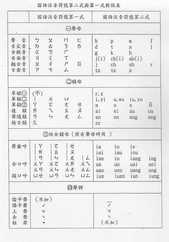 國語注音符號第二式與第一式對照表   Chinese words, Chinese writing, Words