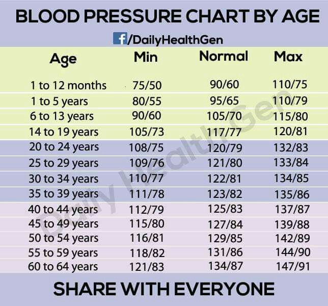 Blood Pressure Rates For Monitoring Love Love Love Blood