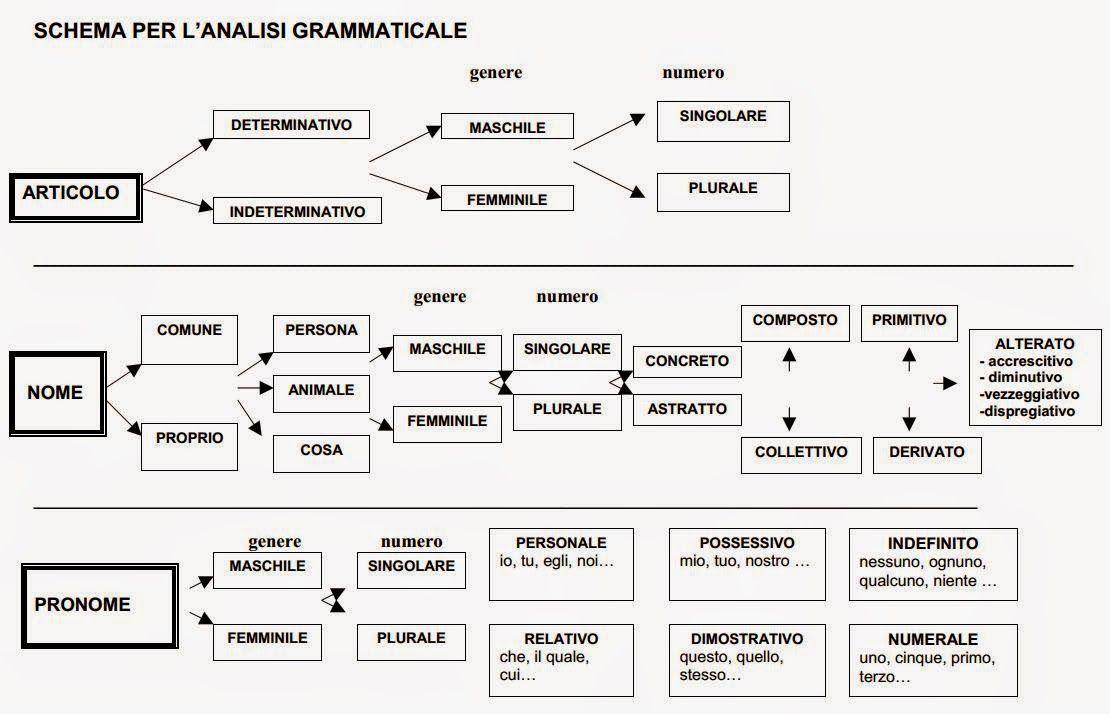 Tuttoprof Analisi Grammaticale In Schemi Italiano Grammatica