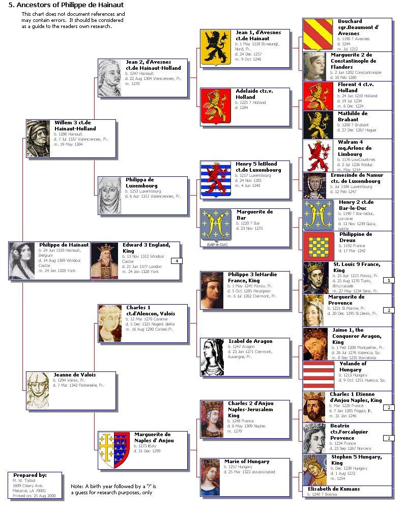 Edward Iii Hainaut Family Genealogy Family Tree Chart Family Tree Research