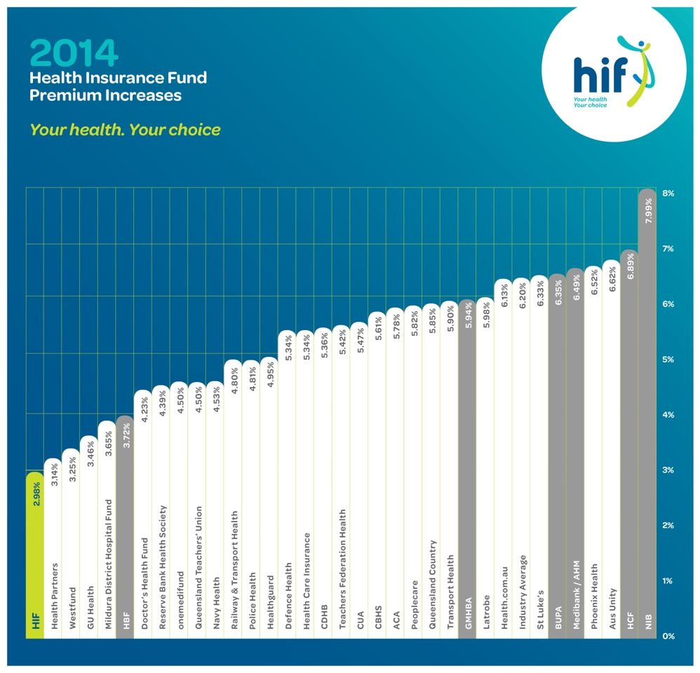 Hif Is Hif News Best Value For Health Insurance With Lowest Average Premium Increase Health Insurance Health Teacher