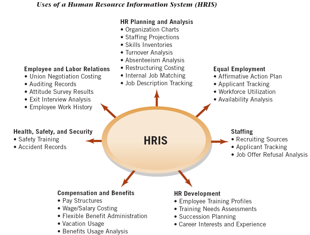 Dissertation on hris