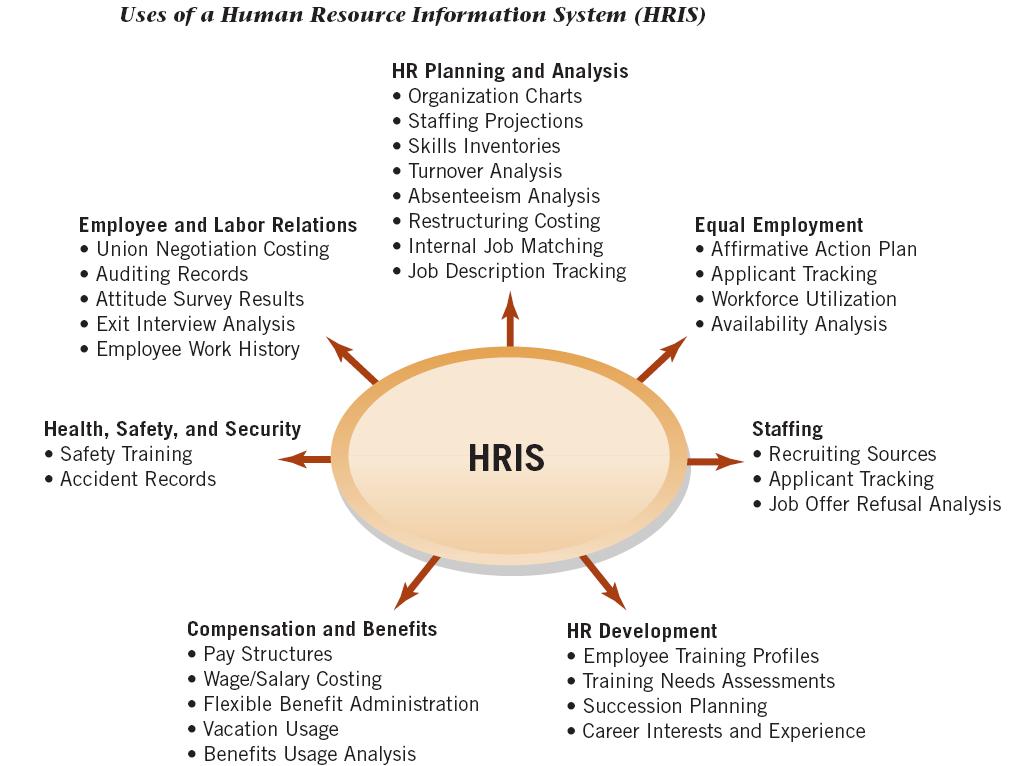 Traditional HRIS Uses Performance evaluation, Job
