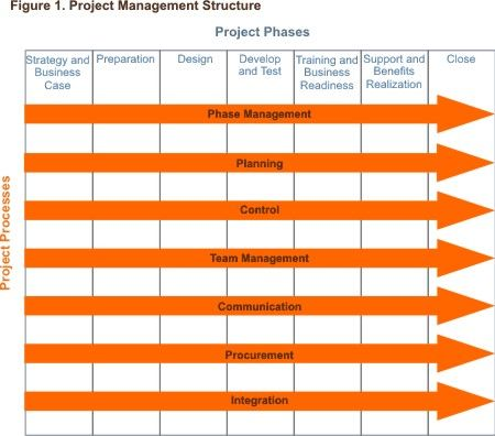 Project Management Phases And Processes Structuring Your Project Project Management Tools Project Management Program Management