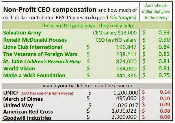 Image Result For Best And Worst Charities Helping Others Words