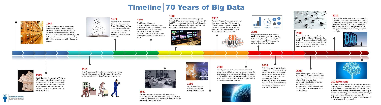 Big Data Timeline 850