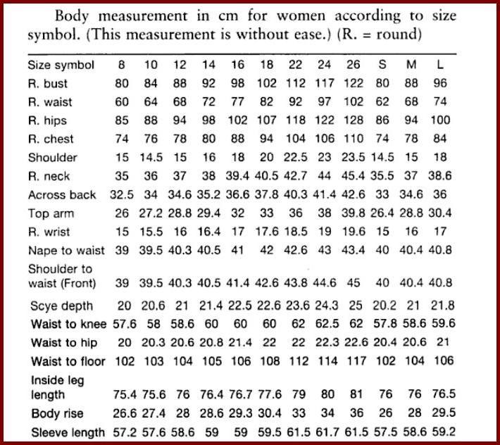 Women body measurements also health  wellness measurement chart rh pinterest