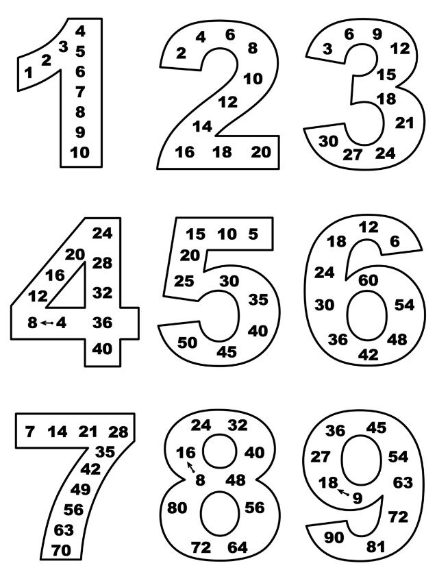 Multiplication table in magical numbers. Таблицата за