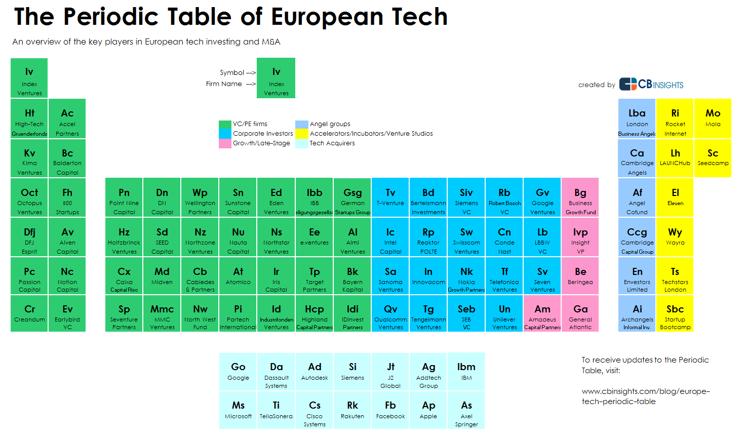 The Periodic Table Of European Tech Periodic Table Tech Start Up