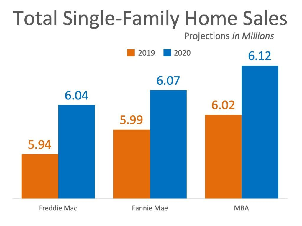 Home Sales Expected To Continue Increasing In 2020 Real Estate Tips Real Estate Buyers Real Estate Information