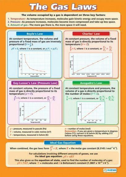 77 Chemistry Gas Laws Ideas Chemistry Teaching Chemistry Science Chemistry