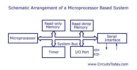 Embedded Systems Microcontrollers System Reading Writing