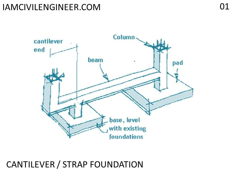 Pin On Shallow Concrete Foundations